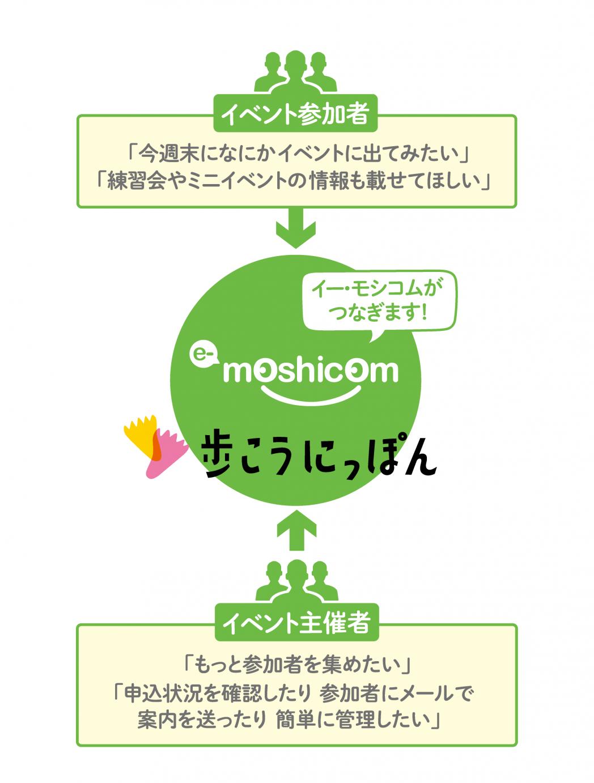 e-moshicomがつなぎます!
